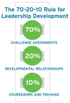 e-Newsletter June 2013: Redefine the Blend: Stop Ignoring 90% of Leadership Development - Center for Creative Leadership