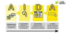 Content Marketing - como empresas cultivan clientes durante el modelo AIDA