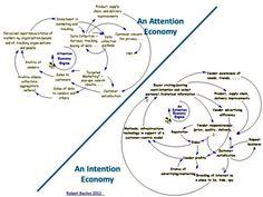 Dall'Economia della Attenzione all'Economia dell'Intenzione. #Economia #Media #Giornalismo #Business #Marketing