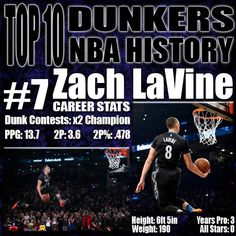 During a time where we thought we had seen it all, Zach LaVine impressed with fancy dunks from the free throw line including a windmill and through the legs dunk. He is one of three people to win the dunk contest two years in a row and it would not surprise me at all if this all-star break he goes down in history as the only player to win three dunk contest in a row. For him to rise on this list he has to prove himself as an in-game dunker over the rest of his career…