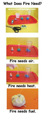 Fire experiment- what does it need to burn?