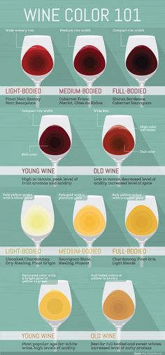 What Does Wine Color Mean?