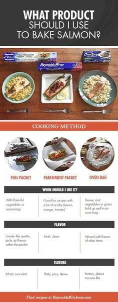 From parchment paper packets to foil packets to oven bags, there are a lot of ways to cook salmon. How do you know which one to use? heck out this trusty chart below to figure out which type of cooking method is best for you, based on personal preferences and recipe ingredients.
