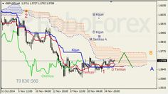 Análise do Indicador Ichimoku para GBP/USD e OURO para 26/11/2014 / RoboForex