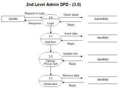 42 best project uml diagram images on pinterest activity diagram dfd diagram for online shopping website ccuart Image collections