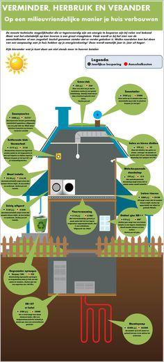 Besparen in en rondom je huis! #Besparen door #Duurzaam Wonen