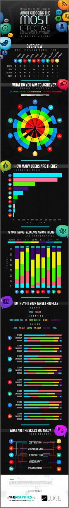Cómo escoger la mejor red social para los distintos objetivos de una marca
