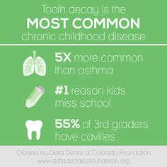Tooth decay is the most common chronic childhood disease, five times more common than asthma, the reason kids miss school, and an astounding of graders have cavities. Humor Dental, Dental Hygiene, Children's Dental, Dental Assistant, Oral Health, Dental Health, Health Care, Asthma, Dental Fun Facts