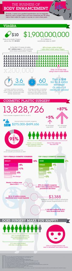 The advancements in #medicine and #cosmetics have resulted to various enhancements in the human body including intentionally done body enhancements. Today's most common enhancements include; male #virility enhancements, penile enlargement, breast enhancements and even enhancement on the face such as nose, eyes, cheek, and lips. While some require surgical operations, others simply done naturally especially in the case of male virility and penile enhancements. Lots of choices, indeed!