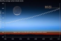 Earth just averaged 400 parts per million of carbon dioxide for a full month. Our atmosphere hasn't had this much CO2 in human history, and possibly not since the Pliocene Epoch about 3 million years ago
