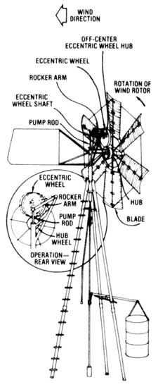 DIY: Windmill Plans Drawings. The windmill can be used as