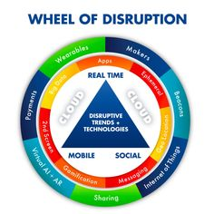 Visual: The new wheel of marketing and technology disruption that is exponentially changing biz models Inbound Marketing, Digital Marketing Strategist, It Service Management, Project Management, Change Management, Social Web, Social Trends, Social Media, Customer Insight