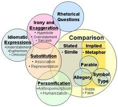 Graphic organizer for figures of speech!