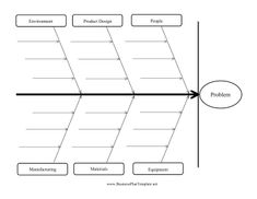 This diagram was created in conceptdraw pro using the cross examine the impact that environment personnel design and materials have on a problem ccuart Choice Image