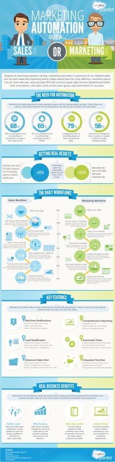 Marketing Automation Is Sales Automation - Infographic via Pardot