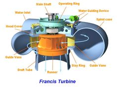 We have seen various topics such as force exerted by a jet on vertical flat plate , force exerted by a jet on stationary inclined flat . Engineering Technology, Cool Technology, Mechanical Engineering, Electrical Projects, Electrical Engineering, Francis Turbine, Water Turbine, Hydroelectric Power, Water Energy