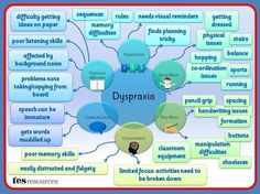 dyslexic-kids: Many of you liked the dyslexia and dyscalculia mind maps and asked about mind maps for dyspraxia and dysgraphia, as well. Here is a dyspraxia mind map. Childhood Apraxia Of Speech, Special Educational Needs, Dyscalculia, Learning Support, Sensory Processing Disorder, Sensory Disorder, Listening Skills, School Psychology, Special Needs Kids