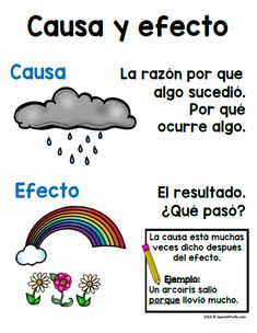 Causa y efecto actividades para primero y segundo. Cause and effect activities, worksheets, graphic organizers and writing sheets in Spanish for Kindergarten, first and second grade Spanish immersion, bilingual and dual language students. Includes ideas f Spanish Teaching Resources, Spanish Activities, Spanish Language Learning, Reading Activities, Reading Skills, Spanish Worksheets, Study Skills, Language Arts, Dual Language Classroom