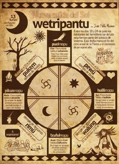 Angelica Salcedo on Alphabet, Medicine Wheel, Posca, Book Of Shadows, Compass Tattoo, Sacred Geometry, Nativity, Vintage World Maps, Malta