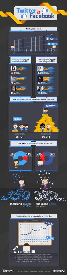Twitter vs Facebook -- comparação de números e diferenças [infografico Forbes]
