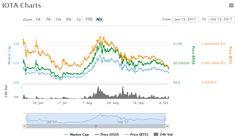 IOTA Chart and Price