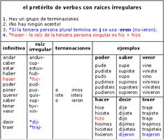 Conjugations in the Preterite Spanish Help, Learn To Speak Spanish, Ap Spanish, Spanish Grammar, Spanish Lessons, Teaching Spanish, Spanish Language, Verb Chart, Grammar Chart