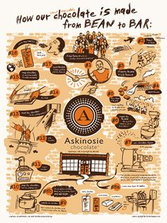 This poster details Askinosie's process of making bean-to-bar chocolate.