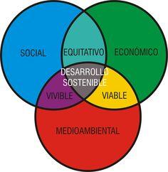 Ejemplos de proyectos de desarrollo sustentable