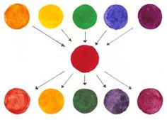 Mixing a Multi-Color Scheme. © www.color-wheel-artist.com