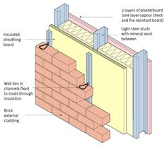 how to build concrete block house - Google Search