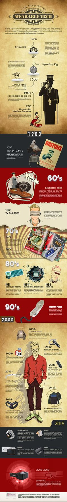 The Evolution Of Wearable Technology 1286 – 2015 [INFOGRAPHIC]