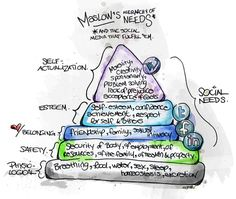 Maslow's Hierarchy of Needs and the social media that fulfill 'em