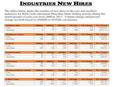 New employment hires by region due to Marcellus Shale drilling in PA