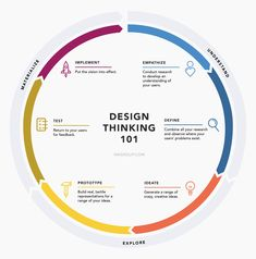 What is design thinking and why should you care? History and background plus a quick overview and visualization of 6 phases of the design thinking process. Service Design, Logo Service, Design Android, What Is Design, What Is Product Design, Design Thinking Process, Product Design Process, Systems Thinking, Design Presentation