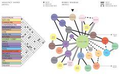 Stedroy Brand ARCH3610 Fall2015: Matrix & Bubble Diagram - Hotel