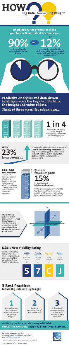 D Predictive Analytics Infographic