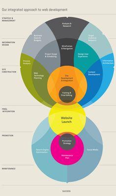 Integrated approaches to web development! #infographics #webdevelopment #webdesign