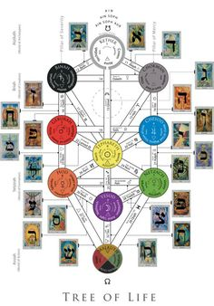 The Tarot Hermetic and Western Mysticism - Esoteric Online