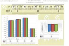Evaluación de competencias básicas Primaria y Secundaria incluimos plantillas - Orientacion Andujar