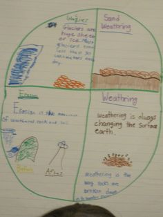 On a spur of the moment decision today I had my students make our weathering and erosion anchor chart. I knew they would get a kick out of it...