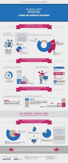 #Infographie #CRM : Relation client et digital, l'enjeu de nouvelles pratiques