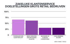 Zakelijke klantenservice doelstellingen grote retailbedrijven