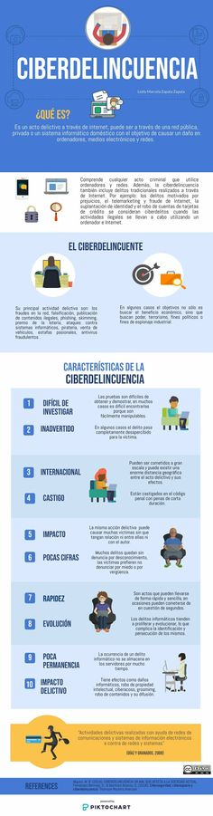 Ciberdelincuencia | @Piktochart Infographic Get Started, Editor, How To Start A Blog, Infographic, Public, Products, Tecnologia, Infographics, Visual Schedules