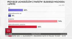 Jestem za ale zdecydowanie przeciw...  Na zdjęciu widać sondaż...wielu wydaje się on dziwny błędny lub kuriozalny. Co ja widzę? Po pierwsze - 22% za i 74% przeciw...czyli 4% wstrzymało się od głosu albo jest im to obojętne. Z tego odpowiednio 4% i 43% wyraża swoje zdanie w sposób zdecydowany... Proste..ale... Po drugie - tak się nie prezentuje wyników sondaży! Pokazujemy najpierw rozkład główny. Jeśli badaliśmy nastroje to albo od razu pokazujemy całą skalę (zdecydowanie za za wisimito…