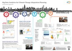Informed.City™ — Climate Planning