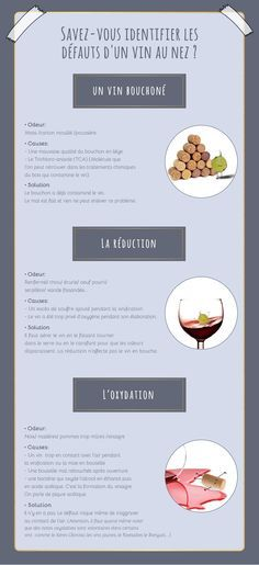 Savez-vous identifier les défauts d'un vin au nez ? Cocktails Vin, Wine Recipes, Cooking Recipes, Wine Facts, Wine Folly, In Vino Veritas, Food Science, Wine Cheese, Wine Time