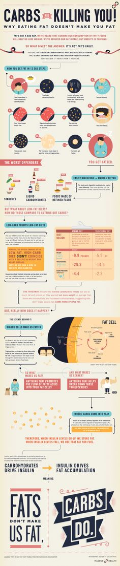 A simple and easy to understand infographic, that explains quite well why fat isn't the enemy, and why carbs aren't our friends.