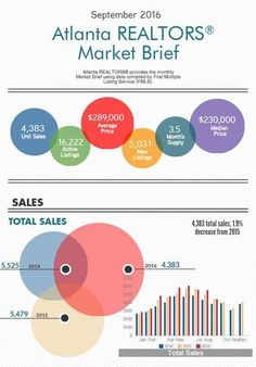 Atlanta REALTORS® Market Brief: September 2016 is out!