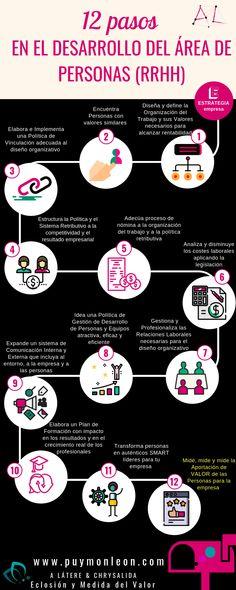 Si quieres impulsar la función de personas, recursos humanos, en tu empresa y tu carrera profesional, aquí tienes 12 pasos a seguir. Beer Store, You Better Work, Human Resources, Online Marketing, Leadership, Coaching, Learning, Tips, Makeup