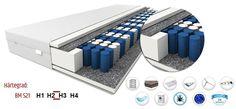 matratze bm p15 mit mittlerem h rtegrad h2 h3 unsere matratzen unterteilt sich in. Black Bedroom Furniture Sets. Home Design Ideas